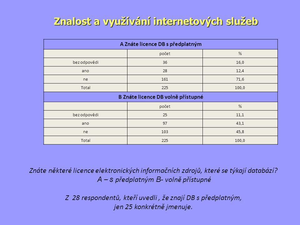 Znáte některé licence elektronických informačních zdrojů, které se týkají databází.