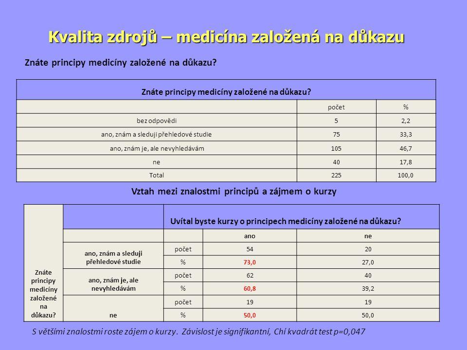 Znáte principy medicíny založené na důkazu.