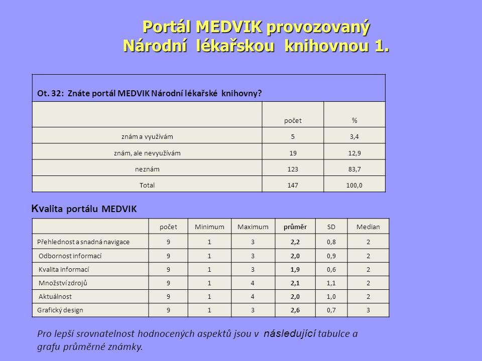 Ot. 32: Znáte portál MEDVIK Národní lékařské knihovny.
