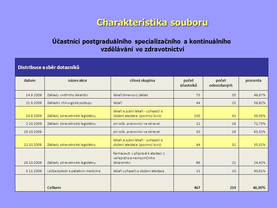 Charakteristika souboru Distribuce a sběr dotazníků datumnázev akcecílová skupinapočet účastníků počet odevzdaných procenta 14.9.2009Základy vnitřního lékařstvílékaři/kmenový základ753546,67% 21.9.2009Základní chirurgické postupylékaři442556,82% 24.9.2009Základy zdravotnické legislativy lékaři a zubní lékaři - uchazeči o složení atestace (povinný kurz)1054139,05% 2.10.2009Základy zdravotnické legislativyjiní odb.