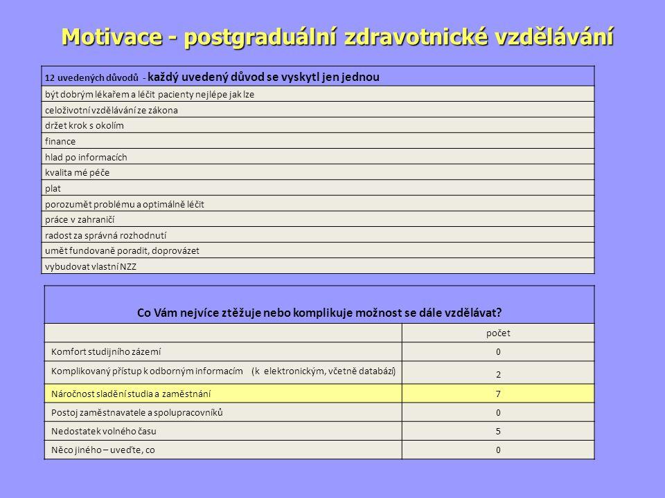 V rámci ČR existuje zhruba sto různých zdravotnických knihoven.