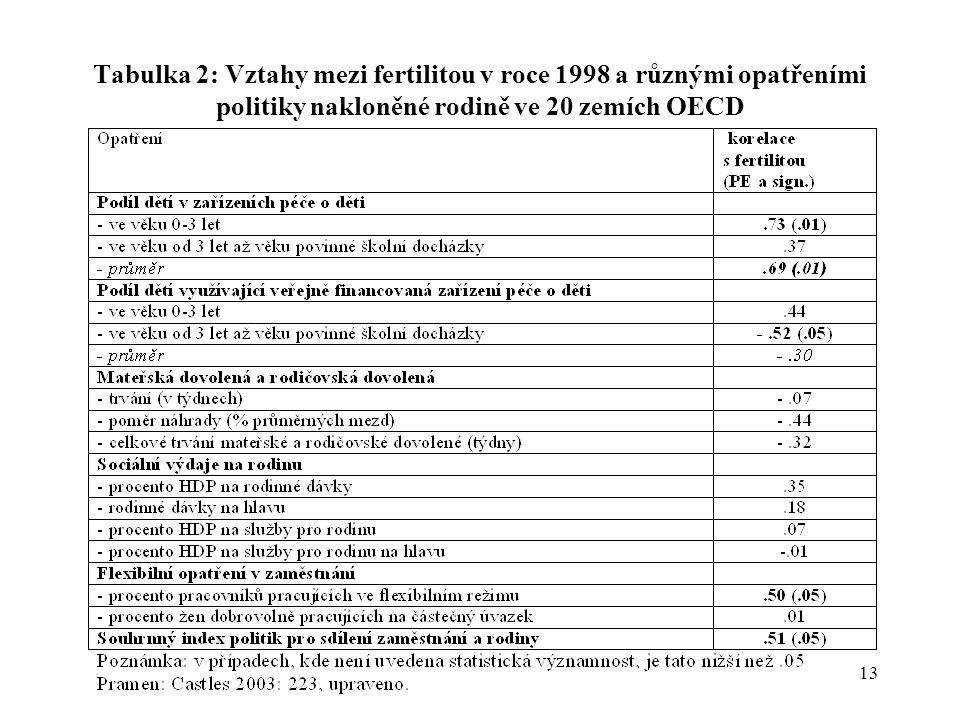 13 Tabulka 2: Vztahy mezi fertilitou v roce 1998 a různými opatřeními politiky nakloněné rodině ve 20 zemích OECD
