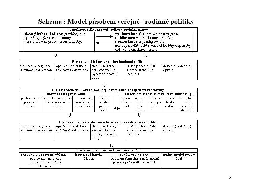 8 Schéma : Model působení veřejné - rodinné politiky