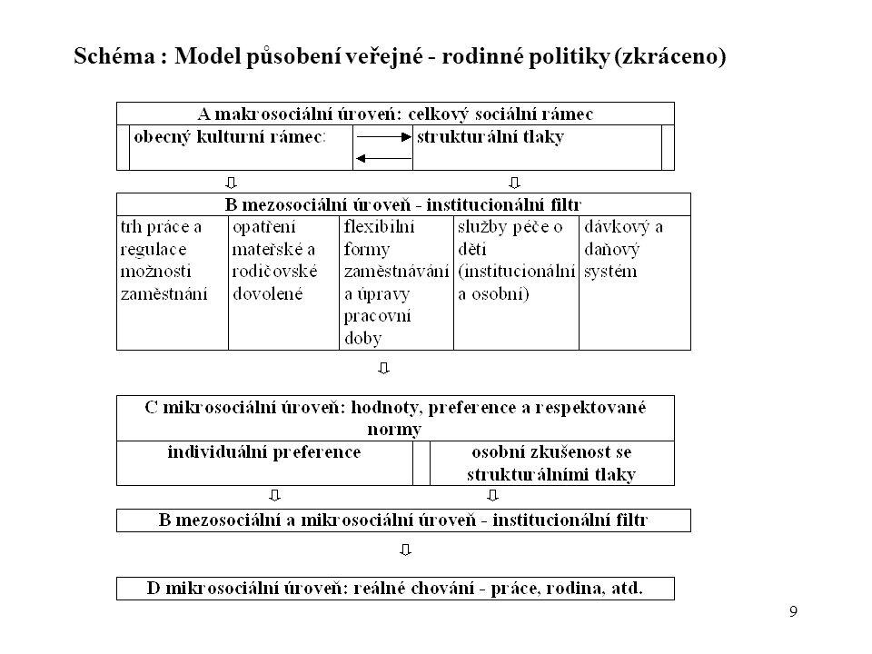 9 Schéma : Model působení veřejné - rodinné politiky (zkráceno)
