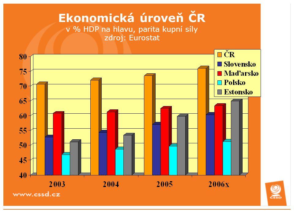 Ekonomická úroveň ČR v % HDP na hlavu, parita kupní síly zdroj: Eurostat