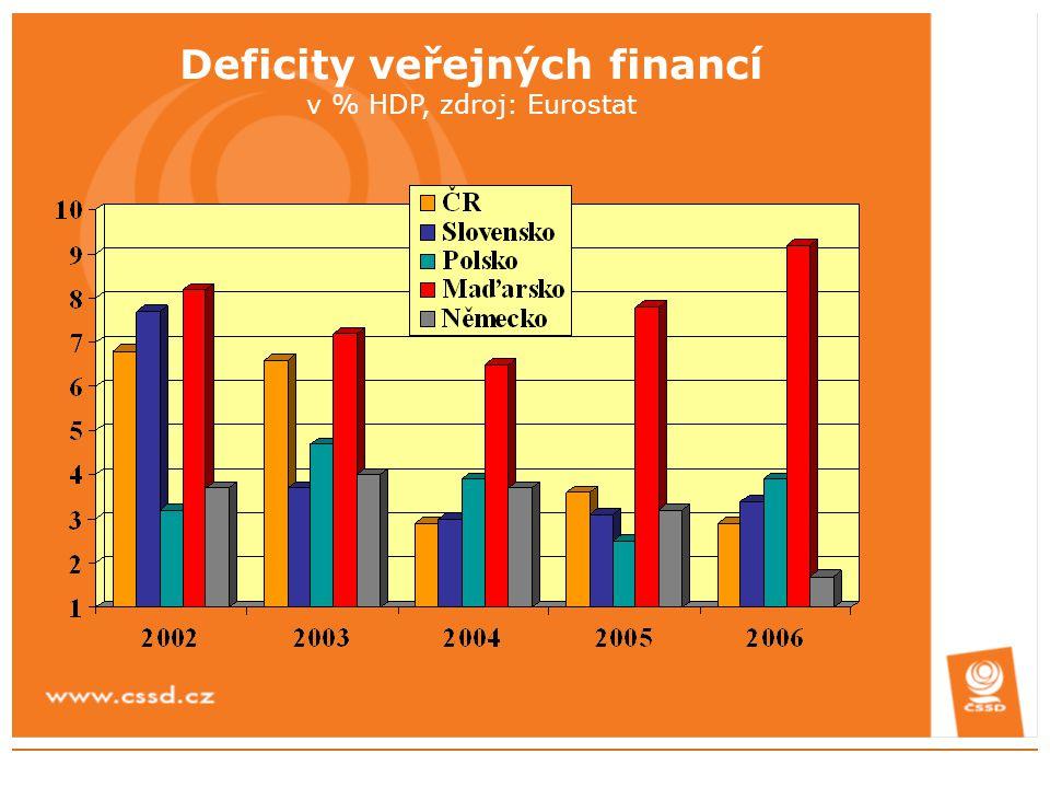 Deficity veřejných financí v % HDP, zdroj: Eurostat