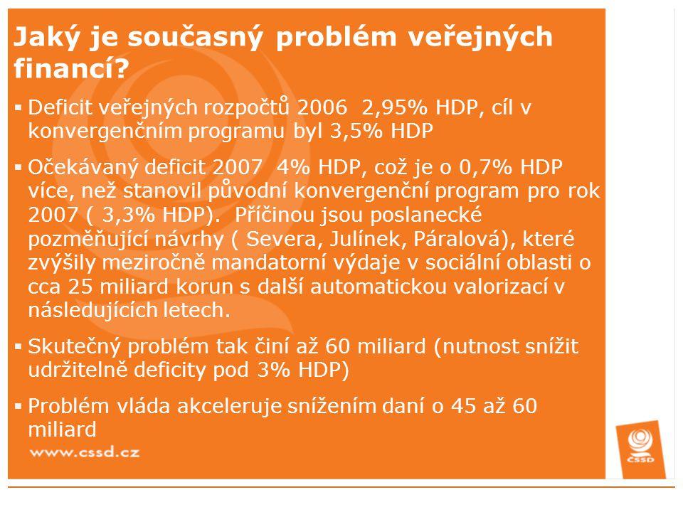 Jaký je současný problém veřejných financí?  Deficit veřejných rozpočtů 2006 2,95% HDP, cíl v konvergenčním programu byl 3,5% HDP  Očekávaný deficit