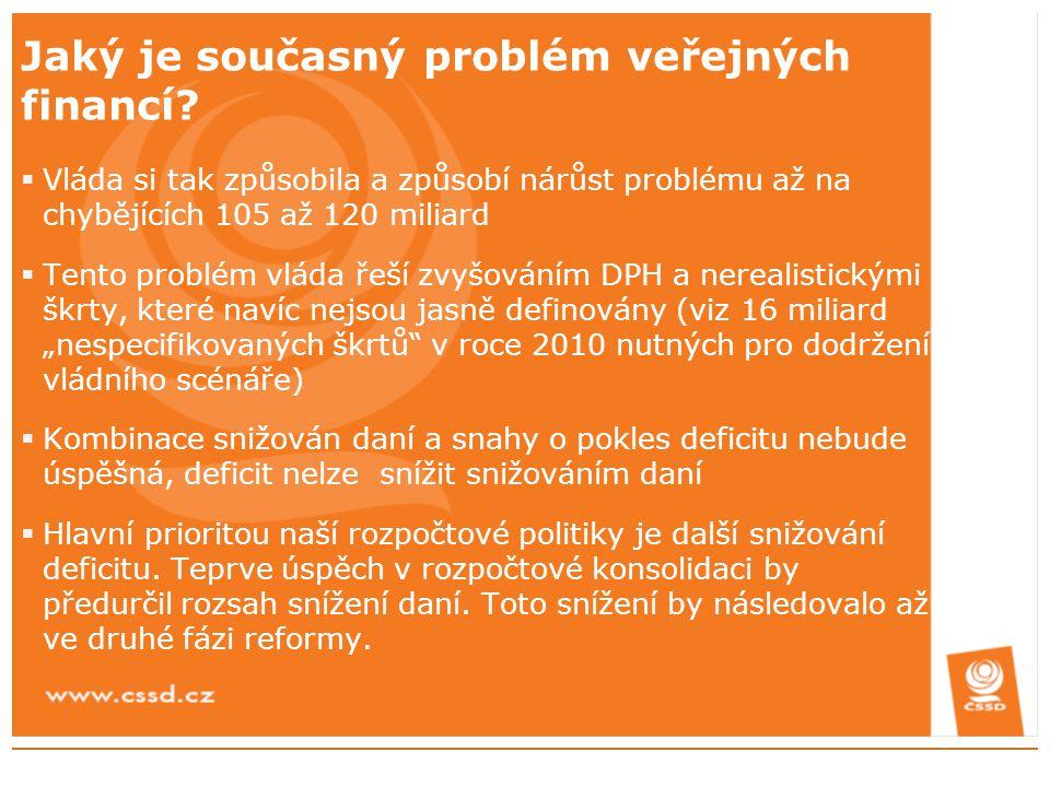Jaký je současný problém veřejných financí?  Vláda si tak způsobila a způsobí nárůst problému až na chybějících 105 až 120 miliard  Tento problém vl