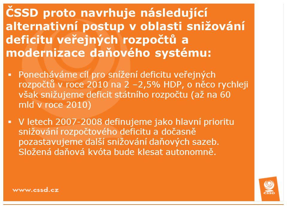 ČSSD proto navrhuje následující alternativní postup v oblasti snižování deficitu veřejných rozpočtů a modernizace daňového systému:  Ponecháváme cíl