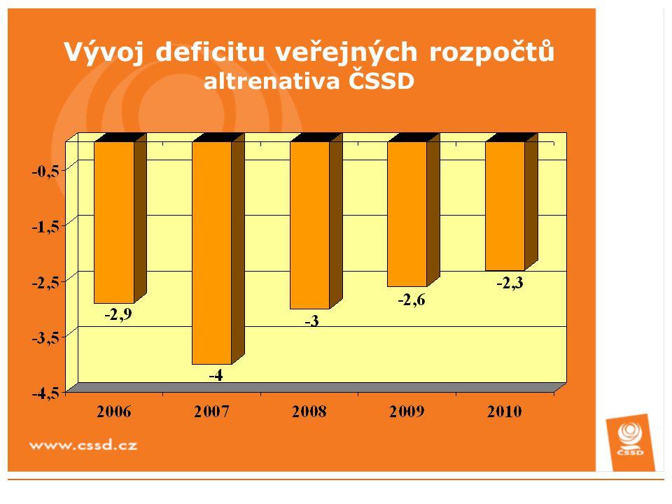 Vývoj deficitu veřejných rozpočtů altrenativa ČSSD