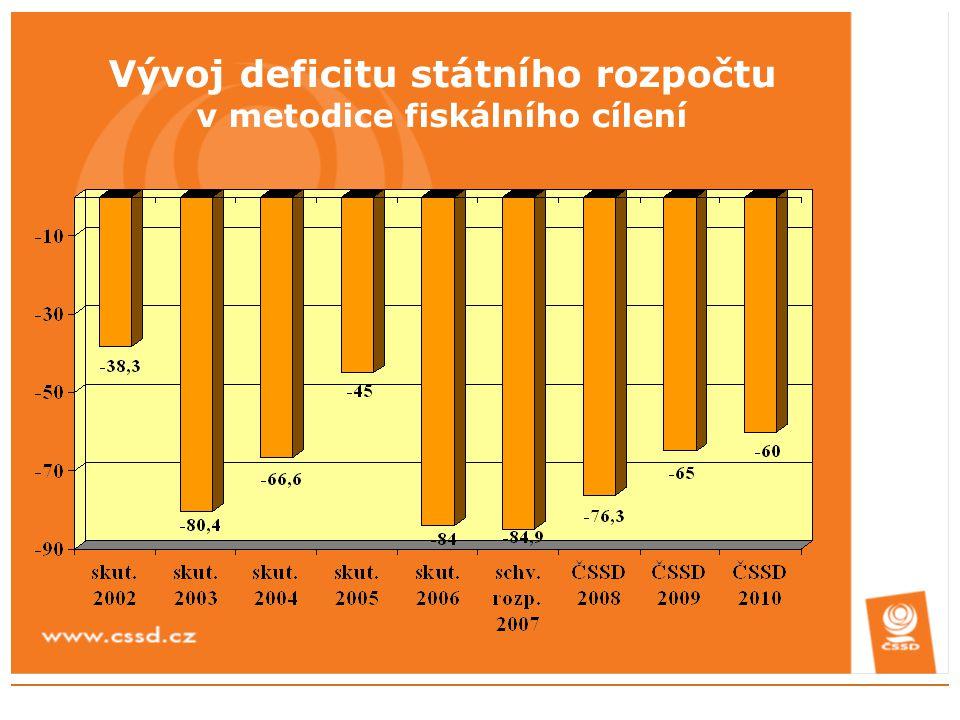 Vývoj deficitu státního rozpočtu v metodice fiskálního cílení