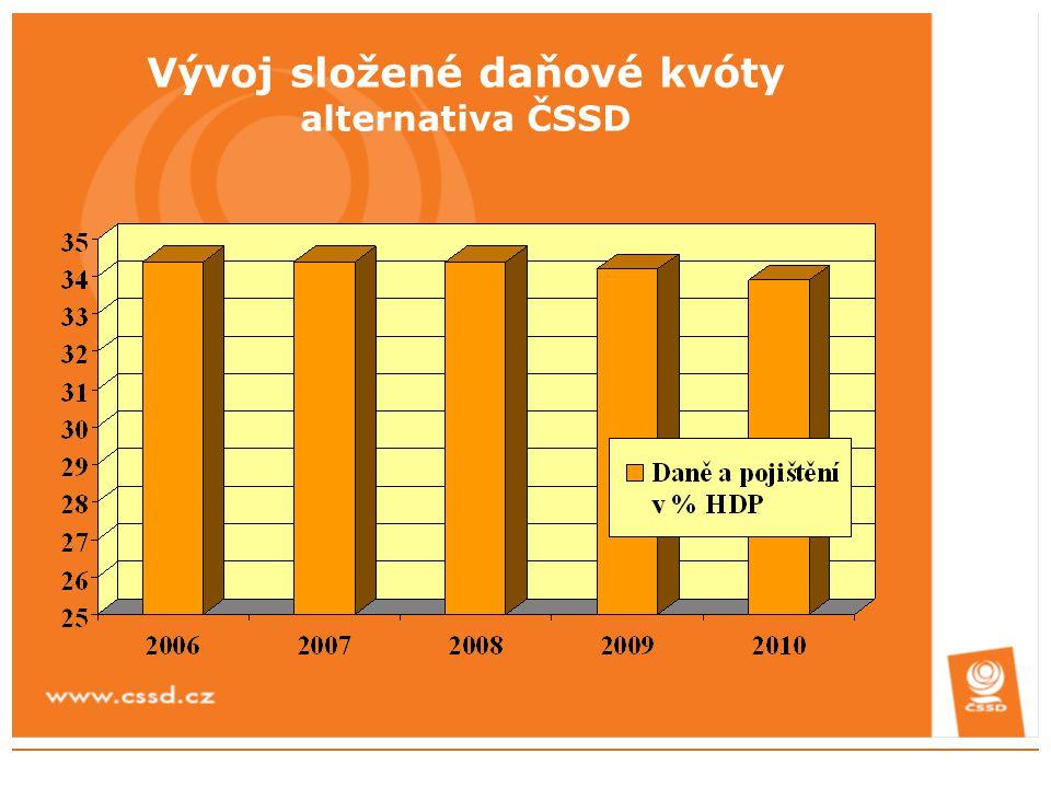 Vývoj složené daňové kvóty alternativa ČSSD