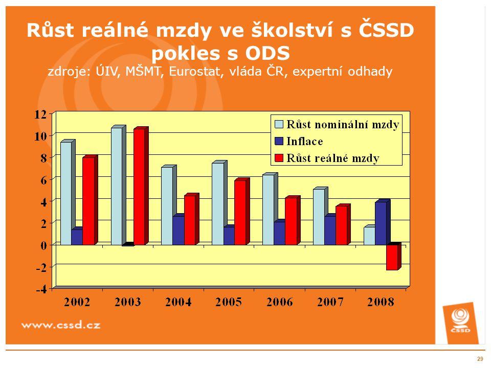 29 Růst reálné mzdy ve školství s ČSSD pokles s ODS zdroje: ÚIV, MŠMT, Eurostat, vláda ČR, expertní odhady