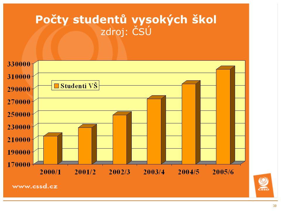 30 Počty studentů vysokých škol zdroj: ČSÚ