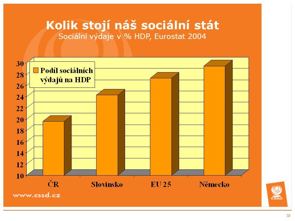32 Kolik stojí náš sociální stát Sociální výdaje v % HDP, Eurostat 2004