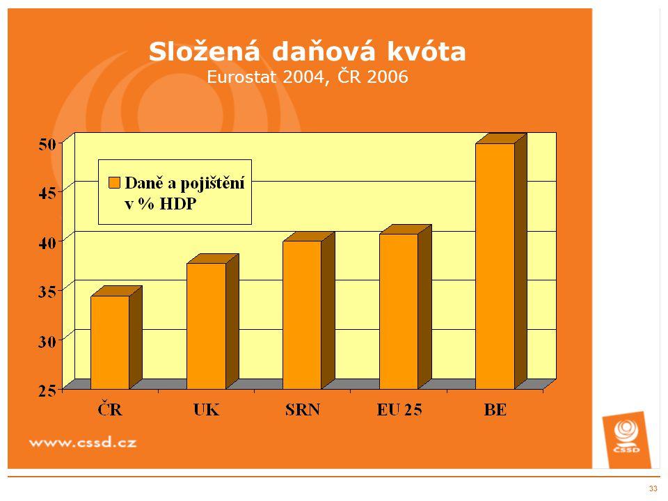 33 Složená daňová kvóta Eurostat 2004, ČR 2006