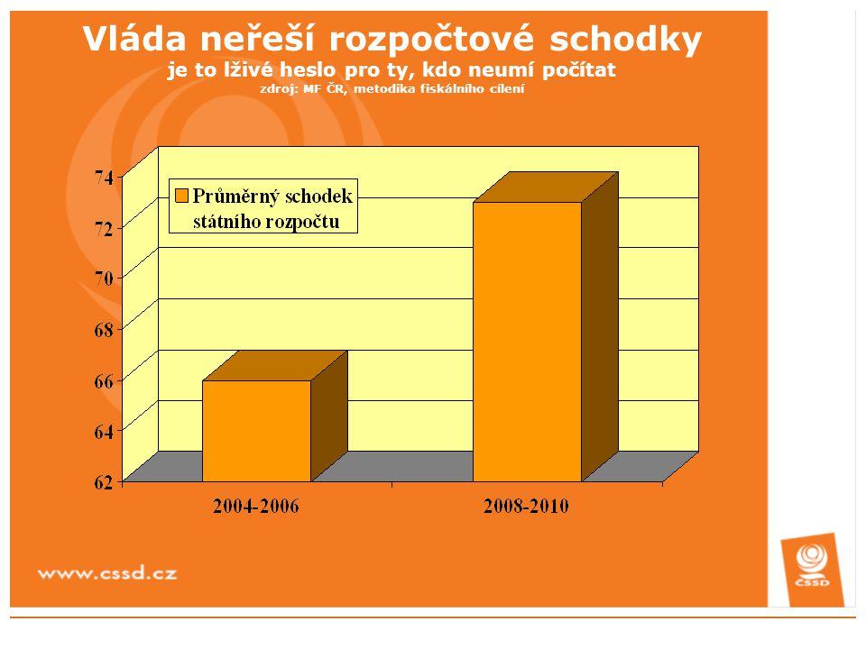 ČSSD proto navrhuje následující alternativní postup v oblasti snižování deficitu veřejných rozpočtů a modernizace daňového systému:  Ponecháváme cíl pro snížení deficitu veřejných rozpočtů v roce 2010 na 2 –2,5% HDP, o něco rychleji však snižujeme deficit státního rozpočtu (až na 60 mld v roce 2010)  V letech 2007-2008 definujeme jako hlavní prioritu snižování rozpočtového deficitu a dočasně pozastavujeme další snižování daňových sazeb.