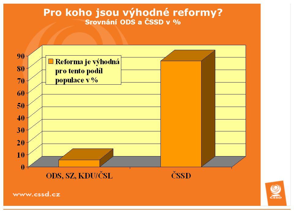 ČSSD proto navrhuje následující alternativní postup v oblasti snižování deficitu veřejných rozpočtů a modernizace daňového systému:  V letech 2009-2010 připravíme snížení daně z příjmů pro středně příjmové skupiny a rodiny s dětmi.