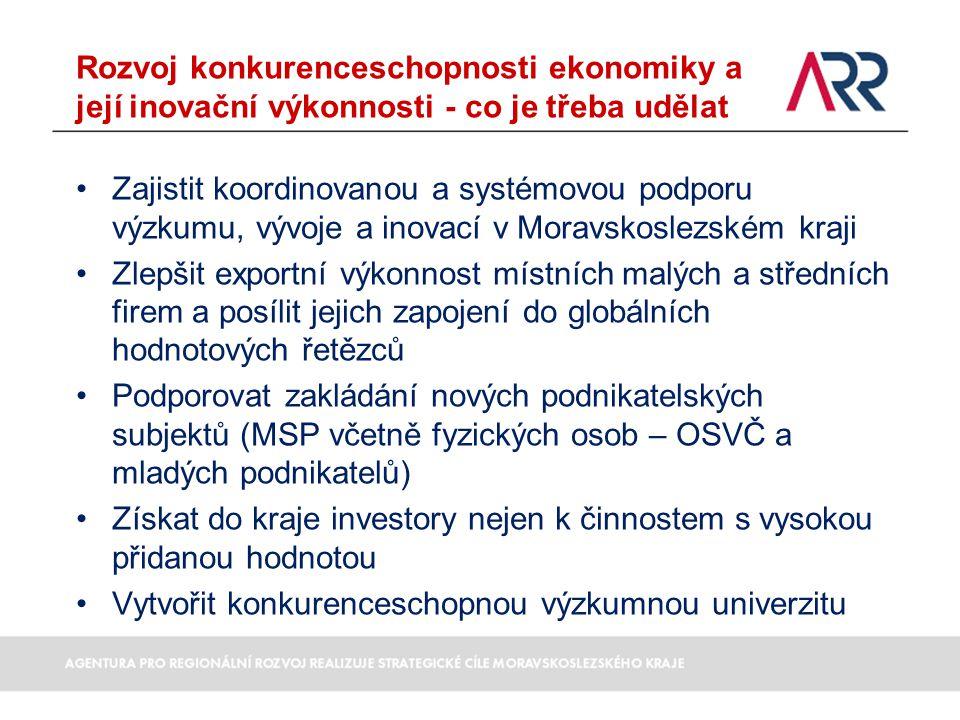 •Zajistit koordinovanou a systémovou podporu výzkumu, vývoje a inovací v Moravskoslezském kraji •Zlepšit exportní výkonnost místních malých a středních firem a posílit jejich zapojení do globálních hodnotových řetězců •Podporovat zakládání nových podnikatelských subjektů (MSP včetně fyzických osob – OSVČ a mladých podnikatelů) •Získat do kraje investory nejen k činnostem s vysokou přidanou hodnotou •Vytvořit konkurenceschopnou výzkumnou univerzitu Rozvoj konkurenceschopnosti ekonomiky a její inovační výkonnosti - co je třeba udělat