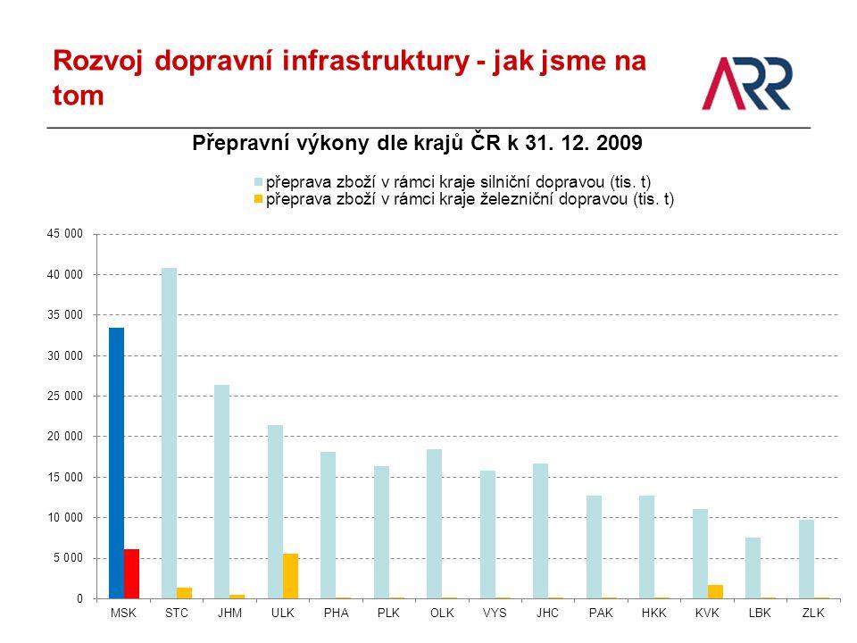 Rozvoj dopravní infrastruktury - jak jsme na tom Přepravní výkony dle krajů ČR k 31. 12. 2009