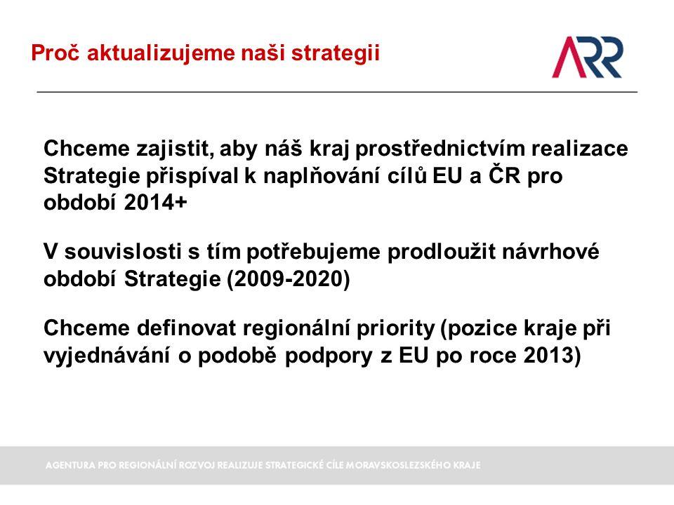 Proč aktualizujeme naši strategii Chceme zajistit, aby náš kraj prostřednictvím realizace Strategie přispíval k naplňování cílů EU a ČR pro období 2014+ V souvislosti s tím potřebujeme prodloužit návrhové období Strategie (2009-2020) Chceme definovat regionální priority (pozice kraje při vyjednávání o podobě podpory z EU po roce 2013)