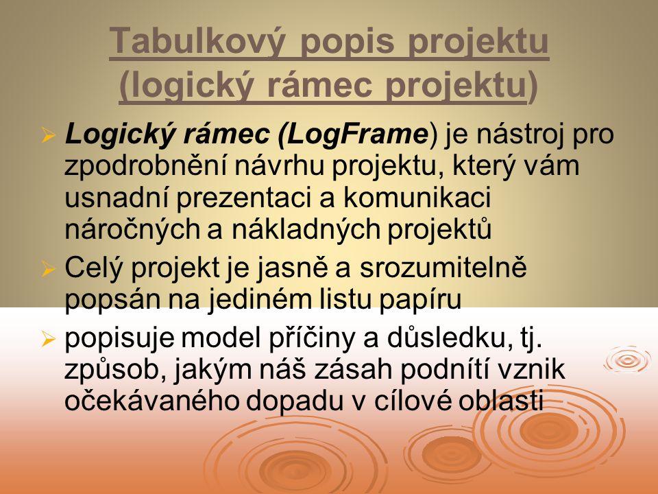 Tabulkový popis projektu (logický rámec projektu)   Logický rámec (LogFrame) je nástroj pro zpodrobnění návrhu projektu, který vám usnadní prezentaci a komunikaci náročných a nákladných projektů   Celý projekt je jasně a srozumitelně popsán na jediném listu papíru   popisuje model příčiny a důsledku, tj.
