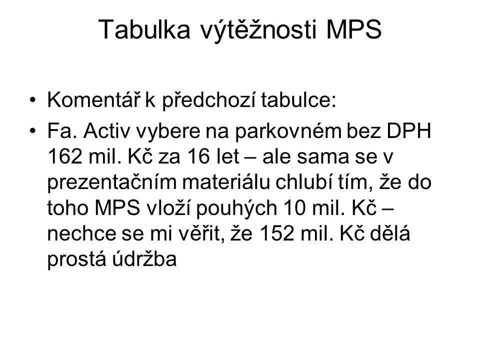 Tabulka výtěžnosti MPS •Komentář k předchozí tabulce: •Fa.