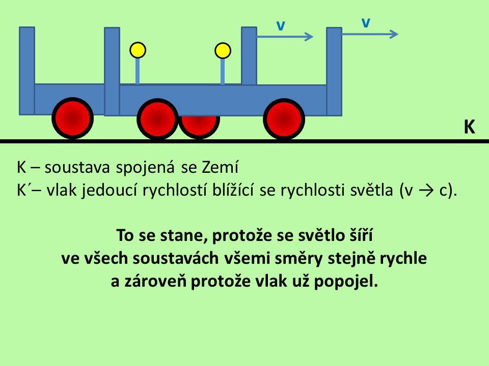 K – soustava spojená se Zemí K´– vlak jedoucí rychlostí blížící se rychlosti světla (v → c). To se stane, protože se světlo šíří ve všech soustavách v