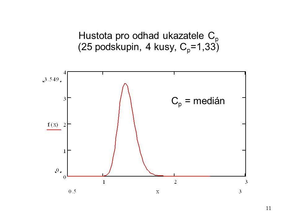11 Hustota pro odhad ukazatele C p (25 podskupin, 4 kusy, C p =1,33) C p = medián