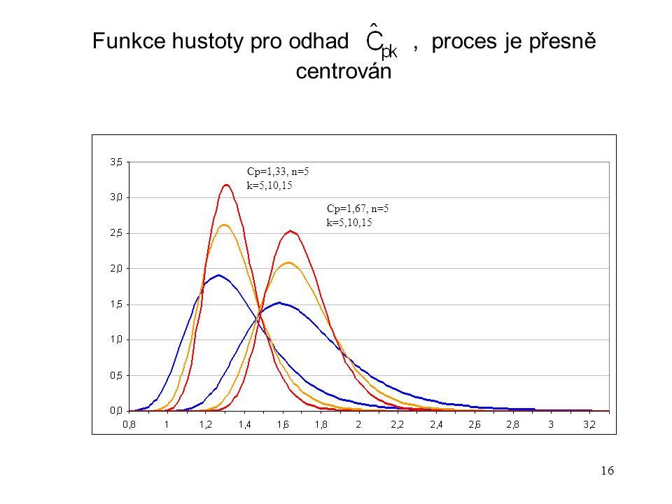 16 Funkce hustoty pro odhad, proces je přesně centrován Cp=1,33, n=5 k=5,10,15 Cp=1,67, n=5 k=5,10,15