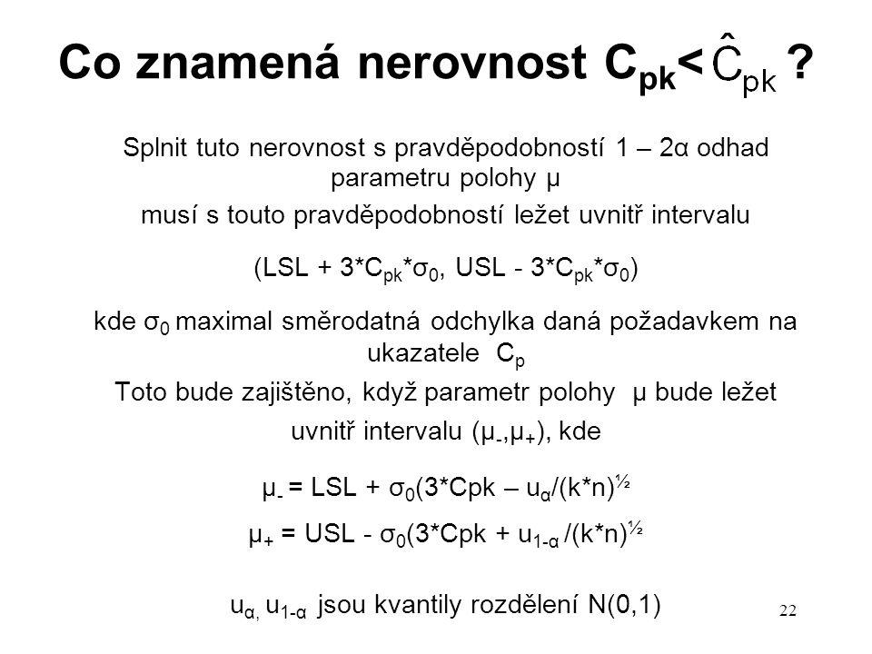 22 Co znamená nerovnost C pk < ? Splnit tuto nerovnost s pravděpodobností 1 – 2α odhad parametru polohy µ musí s touto pravděpodobností ležet uvnitř i