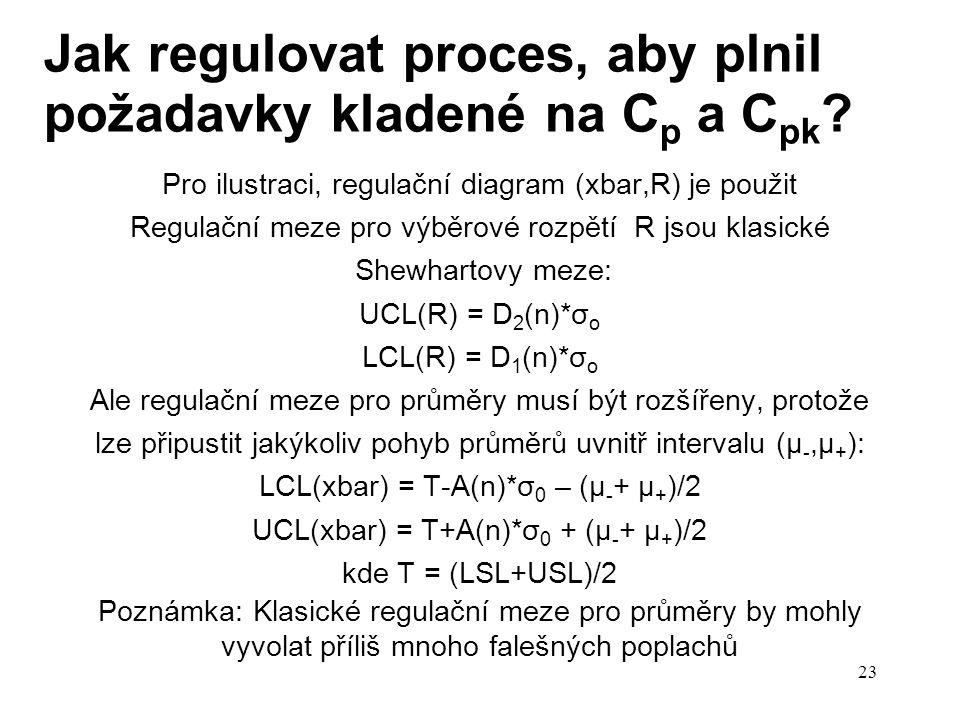 23 Jak regulovat proces, aby plnil požadavky kladené na C p a C pk ? Pro ilustraci, regulační diagram (xbar,R) je použit Regulační meze pro výběrové r