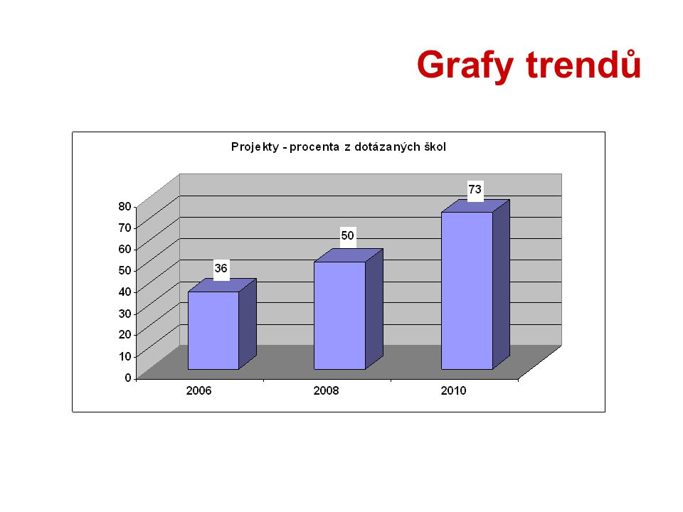 Grafy trendů