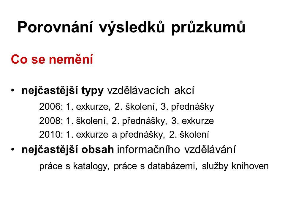 Porovnání výsledků průzkumů Co se nemění •nejčastější typy vzdělávacích akcí 2006: 1. exkurze, 2. školení, 3. přednášky 2008: 1. školení, 2. přednášky