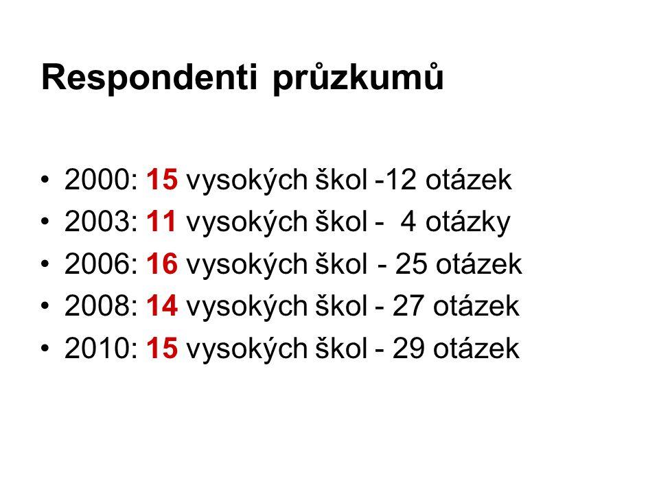 Respondenti průzkumů •2000: 15 vysokých škol -12 otázek •2003: 11 vysokých škol - 4 otázky •2006: 16 vysokých škol - 25 otázek •2008: 14 vysokých škol - 27 otázek •2010: 15 vysokých škol - 29 otázek