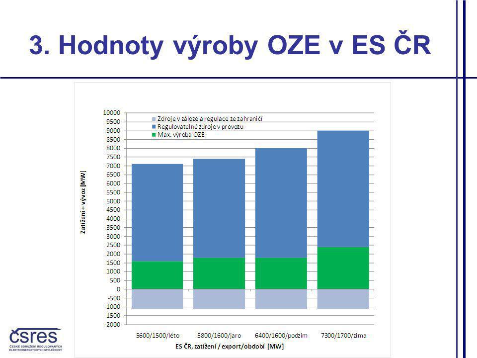 3. Hodnoty výroby OZE v ES ČR