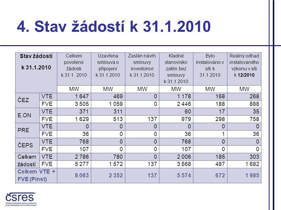 4.Stav žádostí k 31.1.2010 Stav žádostí k 31.1.2010 Celkem povolené žádosti k 31.1.