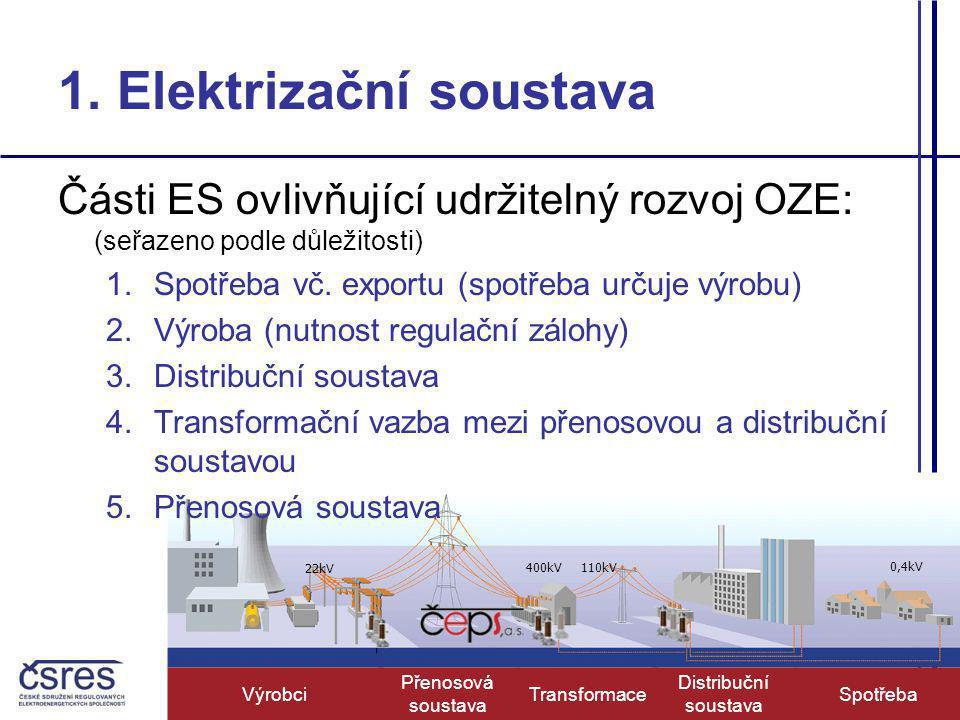 22kV 400kV110kV 0,4kV Výrobci Přenosová soustava Distribuční soustava SpotřebaTransformace 1.
