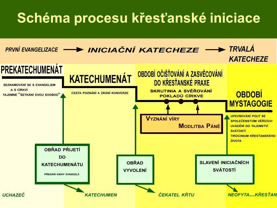 Schéma procesu křesťanské iniciace