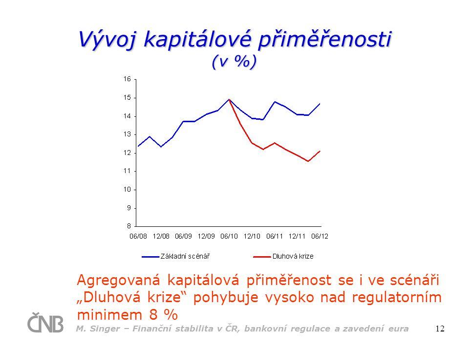 M. Singer – Finanční stabilita v ČR, bankovní regulace a zavedení eura 12 Vývoj kapitálové přiměřenosti (v %) Agregovaná kapitálová přiměřenost se i v