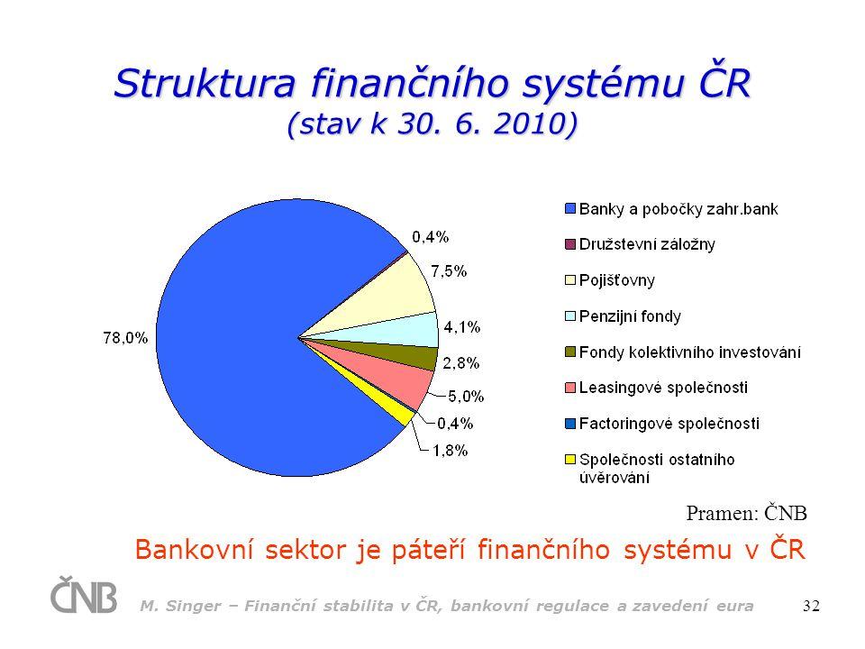 M. Singer – Finanční stabilita v ČR, bankovní regulace a zavedení eura 32 Struktura finančního systému ČR (stav k 30. 6. 2010) Bankovní sektor je páte