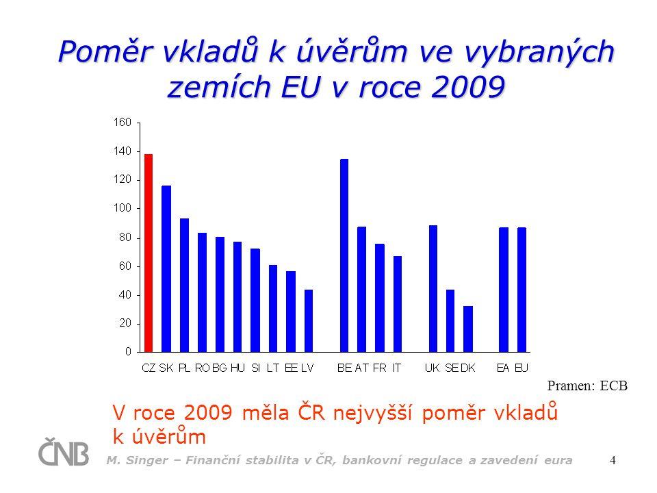 M. Singer – Finanční stabilita v ČR, bankovní regulace a zavedení eura 4 Poměr vkladů k úvěrům ve vybraných zemích EU v roce 2009 V roce 2009 měla ČR