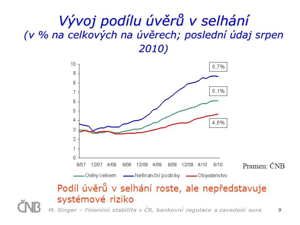 M. Singer – Finanční stabilita v ČR, bankovní regulace a zavedení eura 9 Vývoj podílu úvěrů v selhání (v % na celkových na úvěrech; poslední údaj srpe