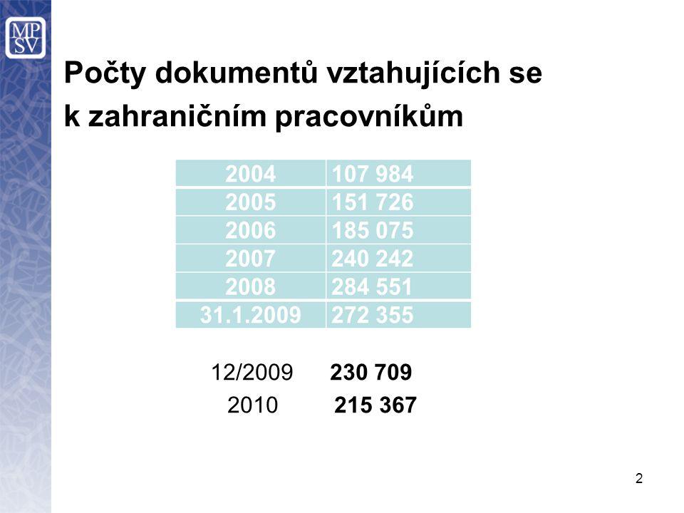 2 Počty dokumentů vztahujících se k zahraničním pracovníkům 12/2009 230 709 2010 215 367