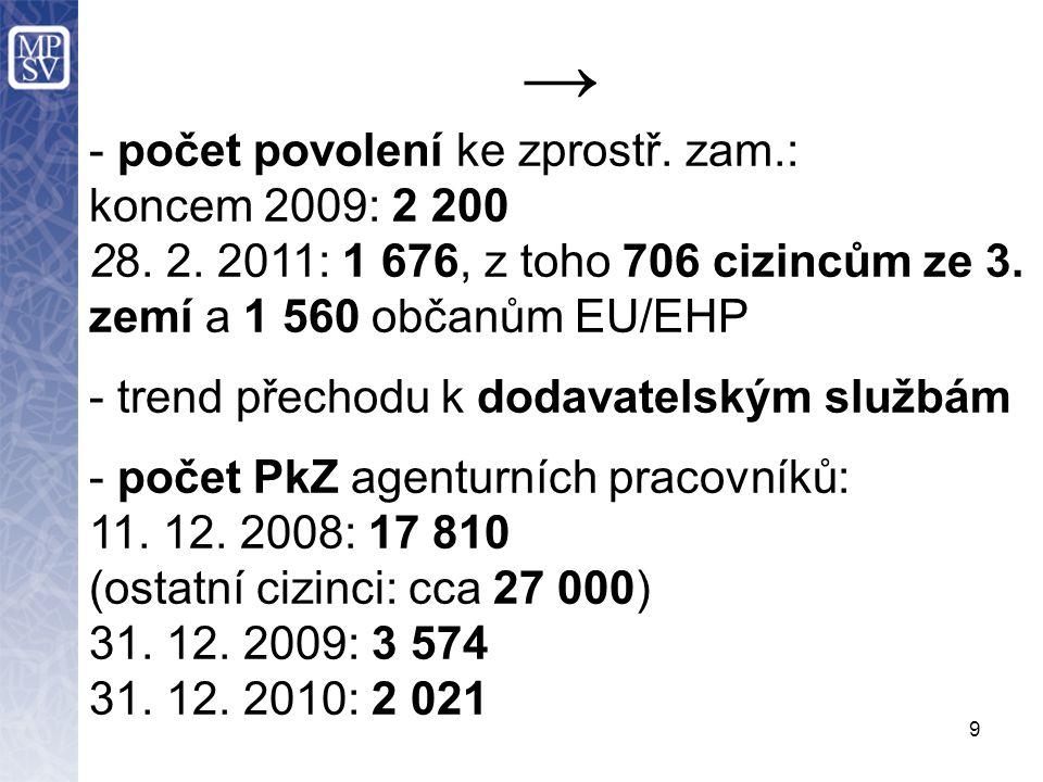 9 → - počet povolení ke zprostř. zam.: koncem 2009: 2 200 28.