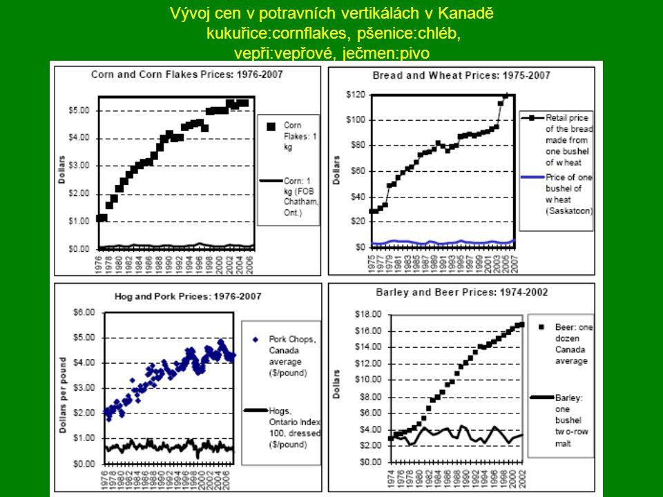 Vývoj cen v potravních vertikálách v Kanadě kukuřice:cornflakes, pšenice:chléb, vepři:vepřové, ječmen:pivo