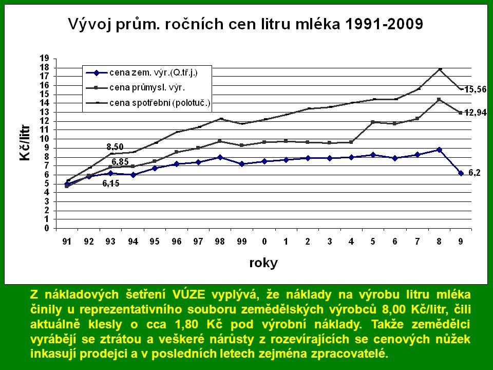 Vývoj cen mléka v l. 1991-2008 (z měsíč.