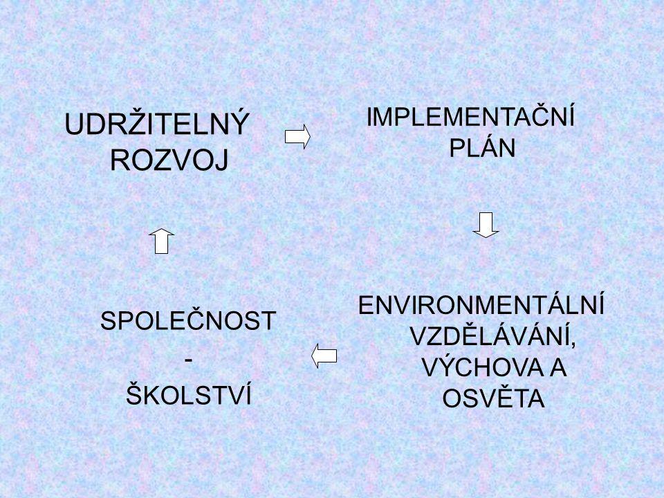 UDRŽITELNÝ ROZVOJ v jiných titulech můžeme najít pouze 3 roviny: sociální,ekonomickou, přírodní (environmentální)