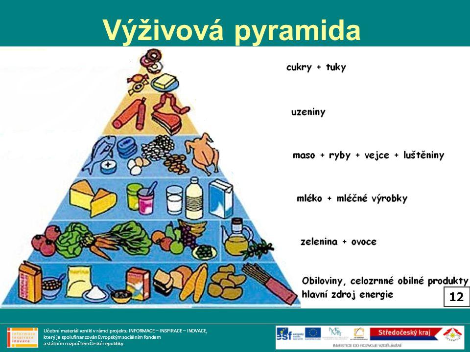 Výživová pyramida Učební materiál vznikl v rámci projektu INFORMACE – INSPIRACE – INOVACE, který je spolufinancován Evropským sociálním fondem a státn