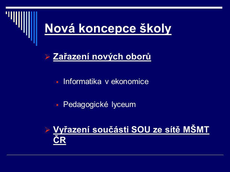 Nová koncepce školy  Zařazení nových oborů  Informatika v ekonomice  Pedagogické lyceum  Vyřazení součásti SOU ze sítě MŠMT ČR